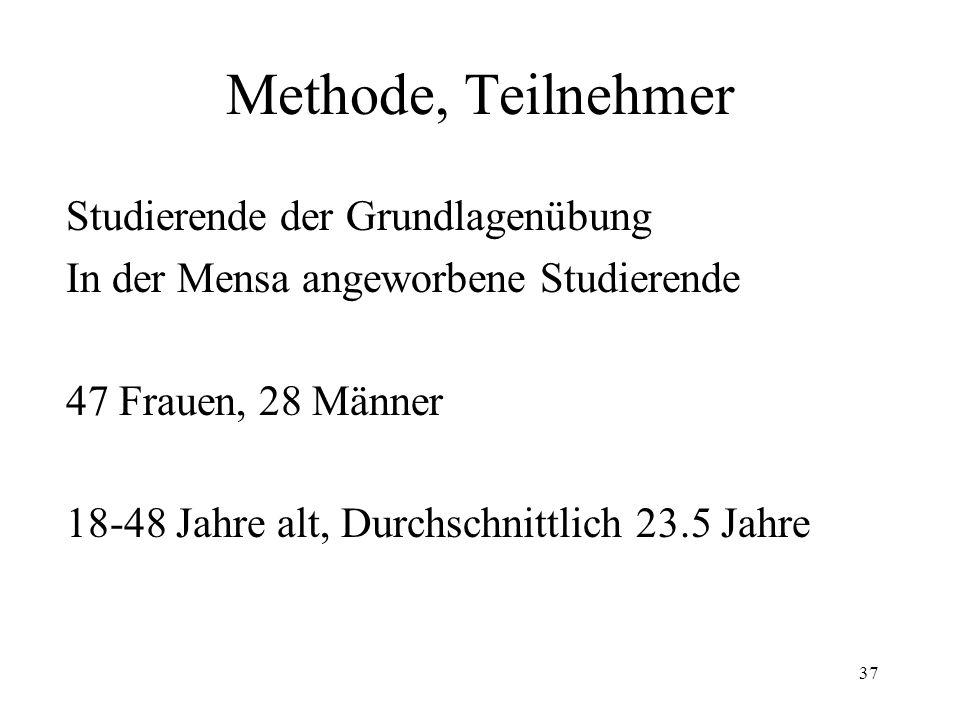 37 Methode, Teilnehmer Studierende der Grundlagenübung In der Mensa angeworbene Studierende 47 Frauen, 28 Männer 18-48 Jahre alt, Durchschnittlich 23.