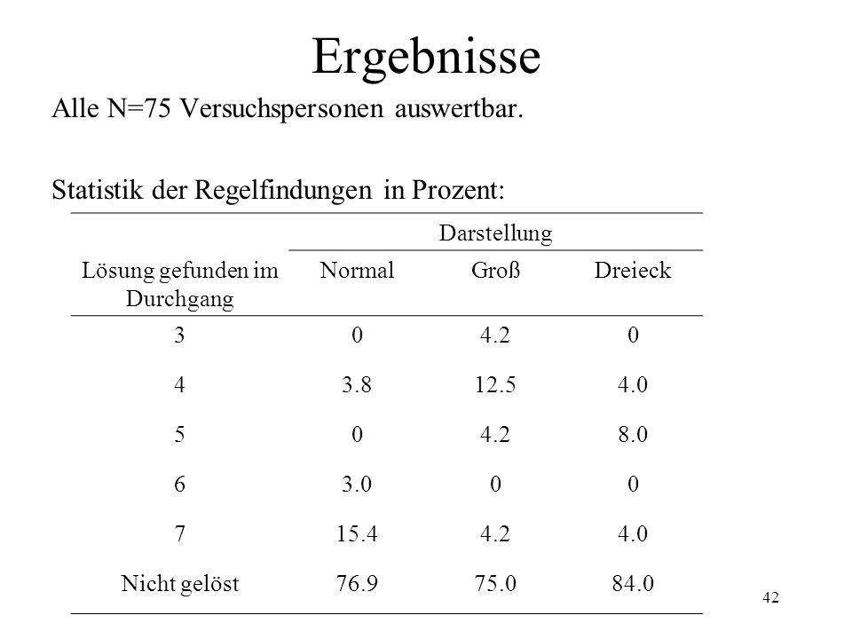 42 Ergebnisse Alle N=75 Versuchspersonen auswertbar. Statistik der Regelfindungen in Prozent: Darstellung Lösung gefunden im Durchgang NormalGroßDreie