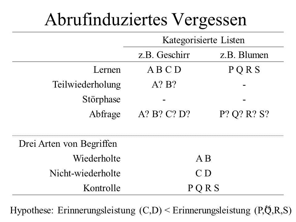 56 Abrufinduziertes Vergessen Kategorisierte Listen z.B. Geschirrz.B. Blumen LernenA B C DP Q R S TeilwiederholungA? B?- Störphase-- AbfrageA? B? C? D
