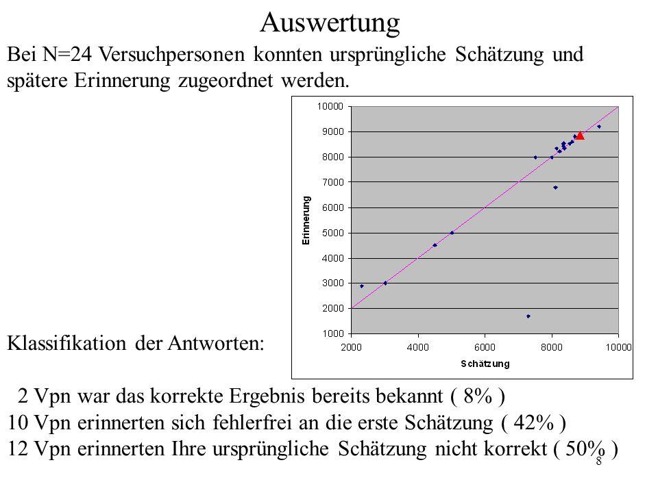 8 Auswertung Bei N=24 Versuchpersonen konnten ursprüngliche Schätzung und spätere Erinnerung zugeordnet werden. Klassifikation der Antworten: 2 Vpn wa