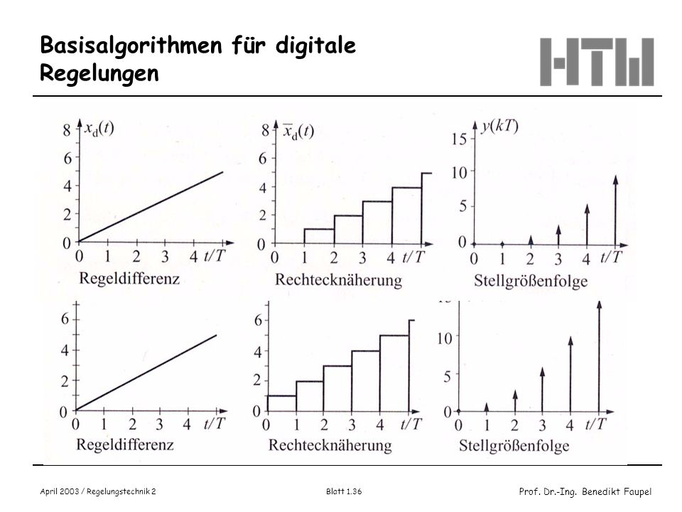 Prof. Dr.-Ing. Benedikt Faupel April 2003 / Regelungstechnik 2 Blatt 1.36 Basisalgorithmen für digitale Regelungen