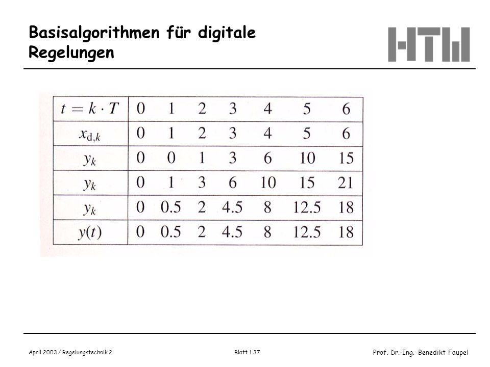 Prof. Dr.-Ing. Benedikt Faupel April 2003 / Regelungstechnik 2 Blatt 1.37 Basisalgorithmen für digitale Regelungen