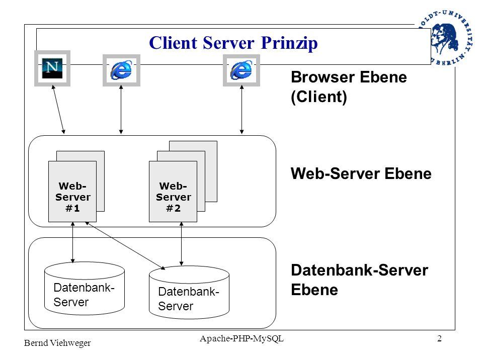 Bernd Viehweger Apache-PHP-MySQL13 1. Uebung mit PHP (ueb1.php) <?php echo Hallo PHP! ; ?>