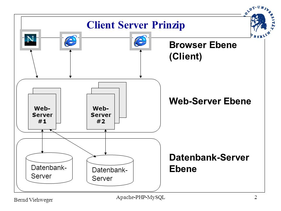 Bernd Viehweger Apache-PHP-MySQL2 Client Server Prinzip Web- Server #1 Web- Server #2 Datenbank- Server Browser Ebene (Client) Web-Server Ebene Datenb