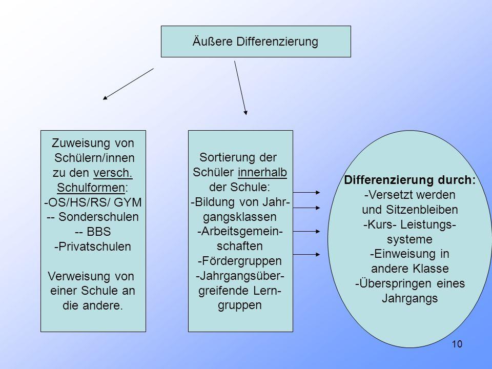 10 Äußere Differenzierung Zuweisung von Schülern/innen zu den versch. Schulformen: -OS/HS/RS/ GYM -- Sonderschulen -- BBS -Privatschulen Verweisung vo