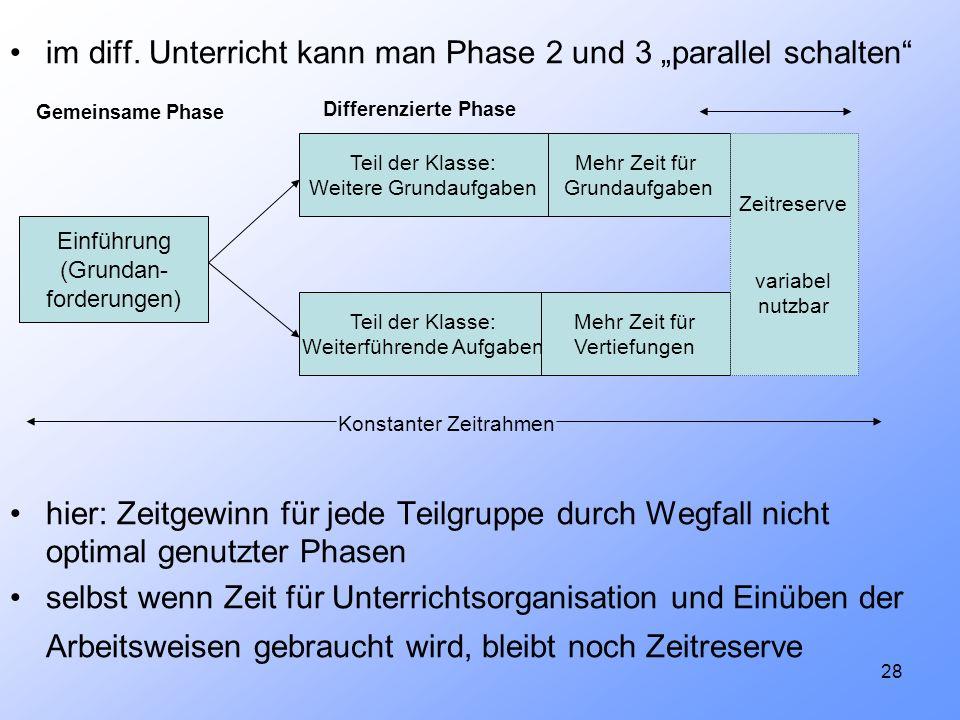 28 im diff. Unterricht kann man Phase 2 und 3 parallel schalten hier: Zeitgewinn für jede Teilgruppe durch Wegfall nicht optimal genutzter Phasen selb