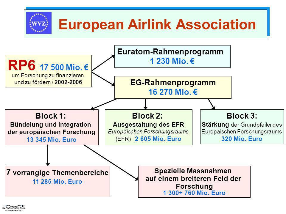 MAGORI CONSULTING INGENIEURBÜRO European Airlink Association Block 1: Bündelung und Integration der europäischen Forschung 13 345 Mio. Euro Block 2: A