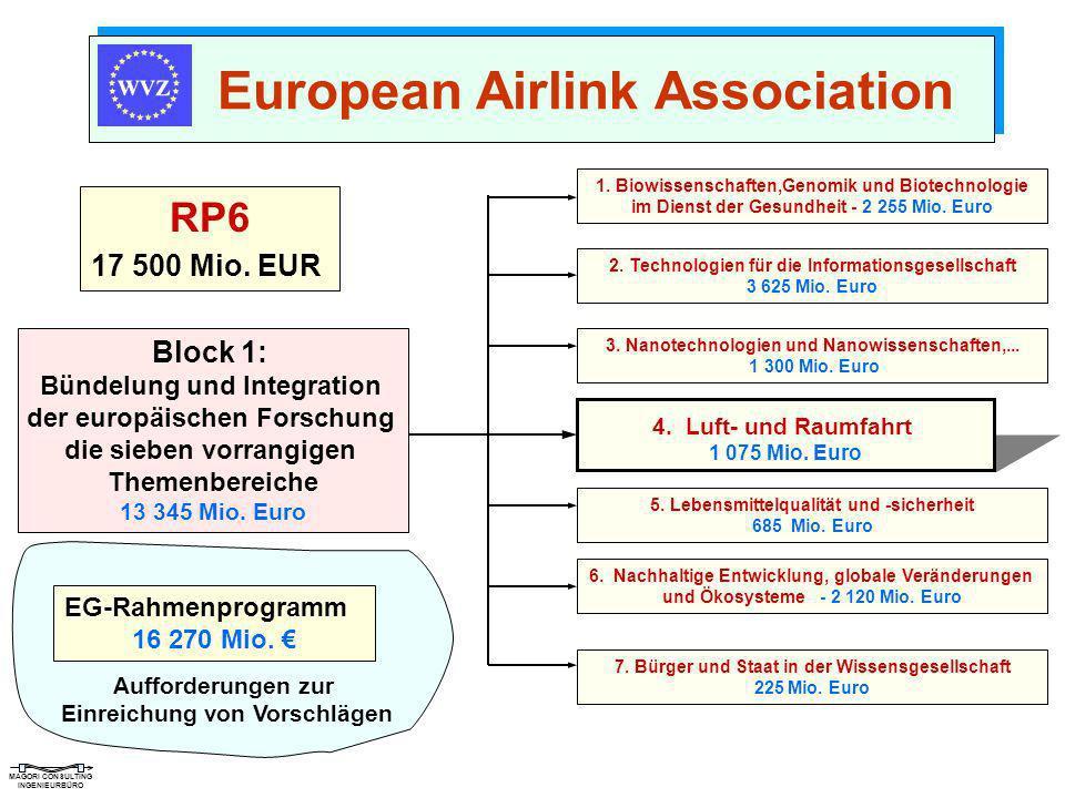 MAGORI CONSULTING INGENIEURBÜRO RP6 17 500 Mio. EUR European Airlink Association Block 1: Bündelung und Integration der europäischen Forschung die sie