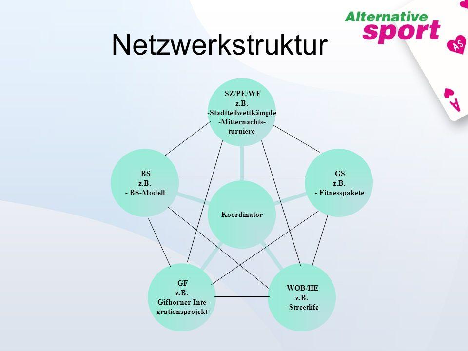 Netzwerkstruktur Koordinator SZ/PE/WF z.B. Stadtteilwettkämpfe Mitternachts- turniere GS z.B. - Fitnesspakete WOB/HE z.B. - Streetlife GF z.B. Gifhorn