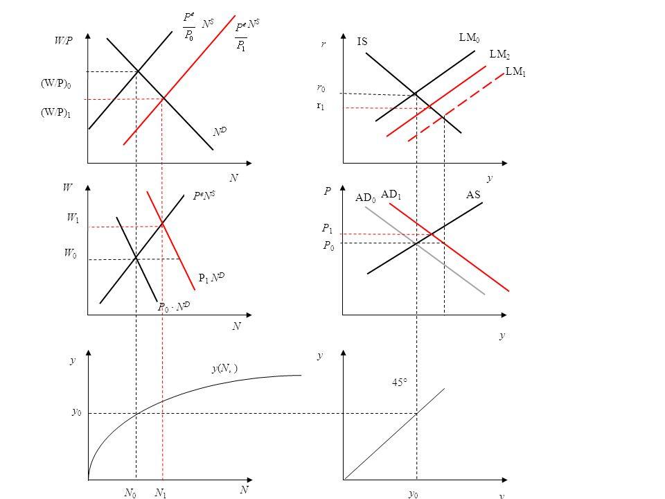 y0y0 N 0 N 1 y(N, ) NDND N (W/P) 0 (W/P) 1 N S NS NS W W0W0 N P 0 N D P 1 N D W1W1 P e N S y y 45° y 0 r r1r1 r0r0 y P y AS P0P0 P1P1 AD 0 AD 1 LM 0 L
