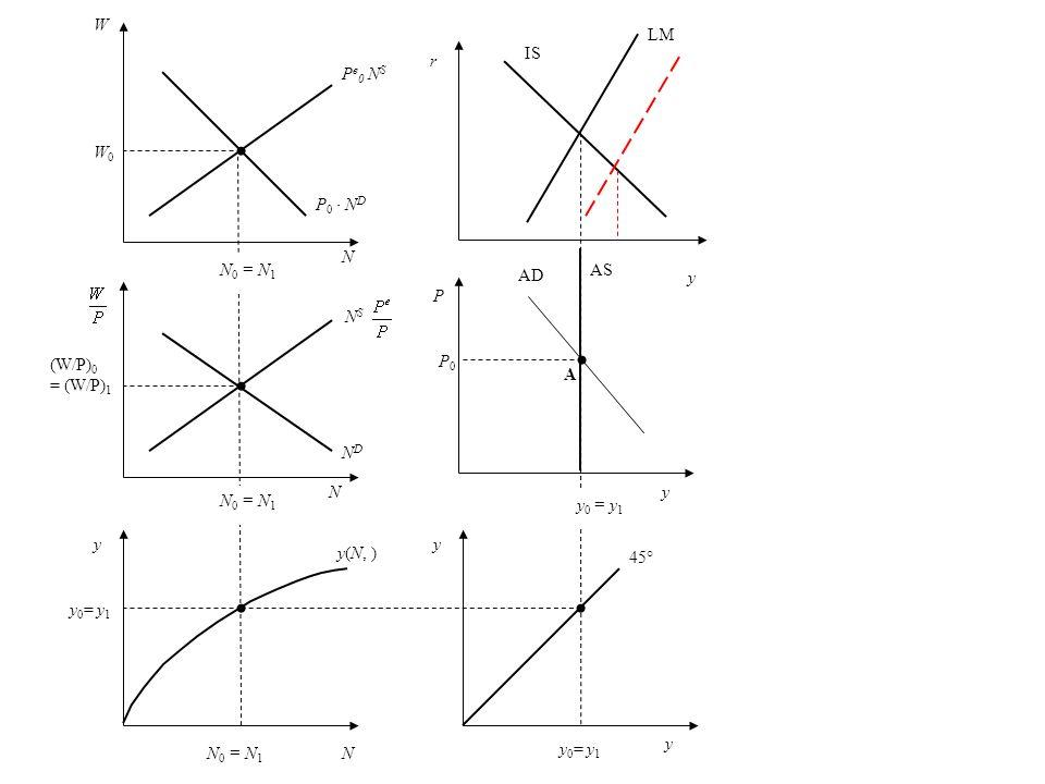 P NDND W W0W0 N (W/P) 0 = (W/P) 1 y N y 0 = y 1 y A N 0 = N 1 y 0 = y 1 N P e 0 N S P 0 N D N S 45° y(N, ) P0P0 IS LM AD y y AS y r