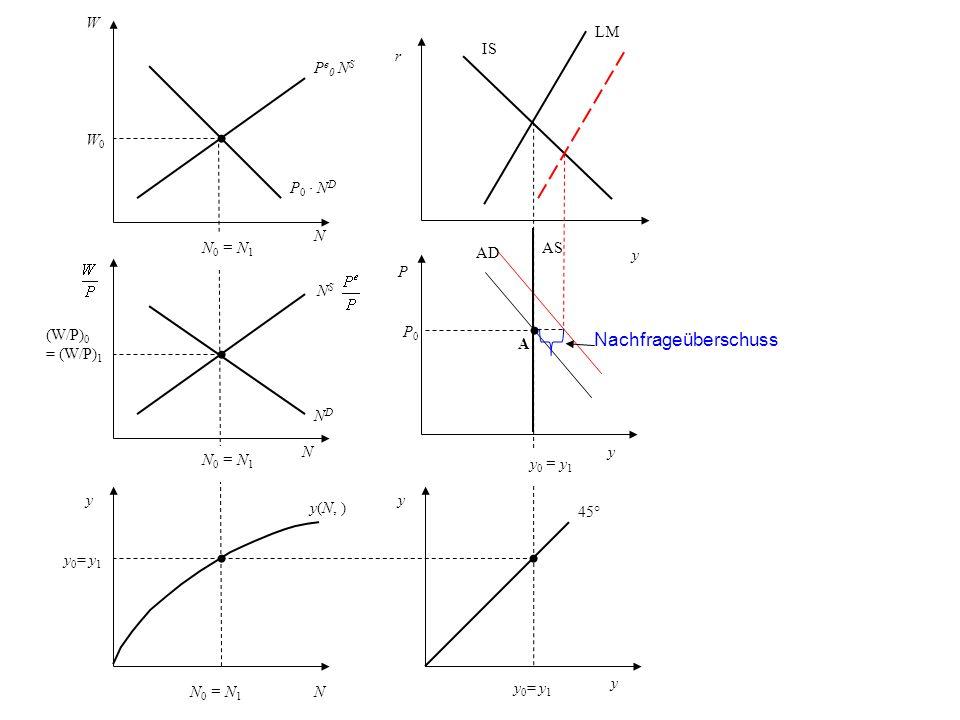 P NDND W W0W0 N (W/P) 0 = (W/P) 1 y N y 0 = y 1 y A N 0 = N 1 y 0 = y 1 N P e 0 N S P 0 N D N S 45° y(N, ) P0P0 Nachfrageüberschuss IS LM AD y y AS y