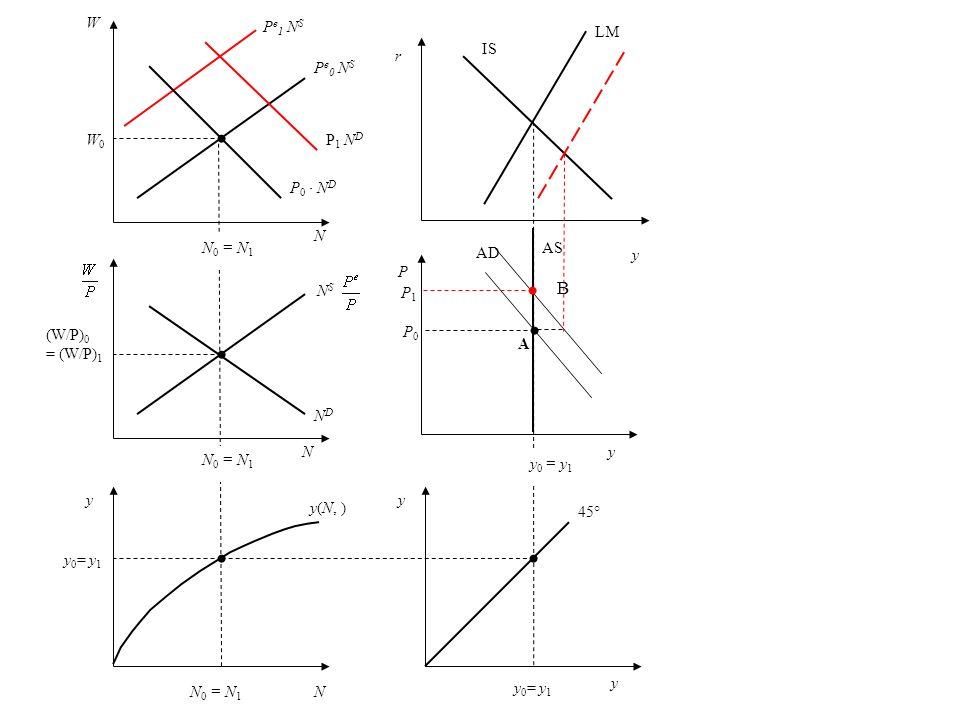 P NDND W W0W0 N (W/P) 0 = (W/P) 1 y N y 0 = y 1 y A N 0 = N 1 y 0 = y 1 N B P e 0 N S P 0 N D P 1 N D N S 45° y(N, ) P0P0 P1P1 IS LM AD y y P e 1 N S