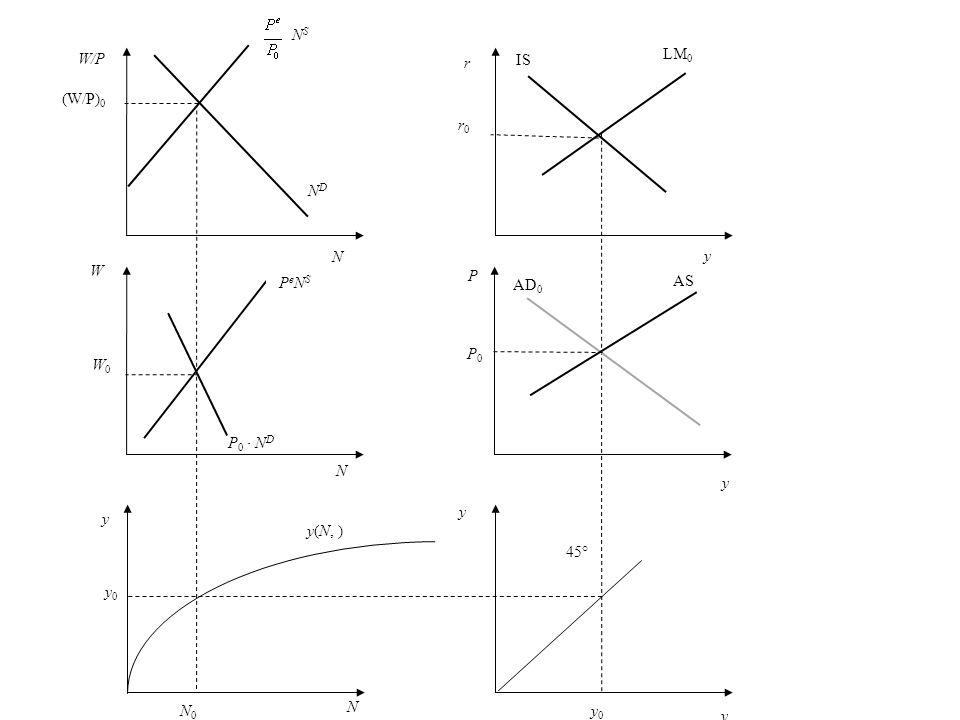 r r1r1 r ´0 y LM 0 LM 1 P AS P0P0 P1P1 AD 1 AD 0 y 45° y 0 N y0 y0 N 1 N 0 y(N, ) y W W0W0 P0NDP0ND W1W1 NDND W/P (W/P) 1 (W/P) 0 N S NSNS y P1NDP1ND IS 0 IS 1 yN N