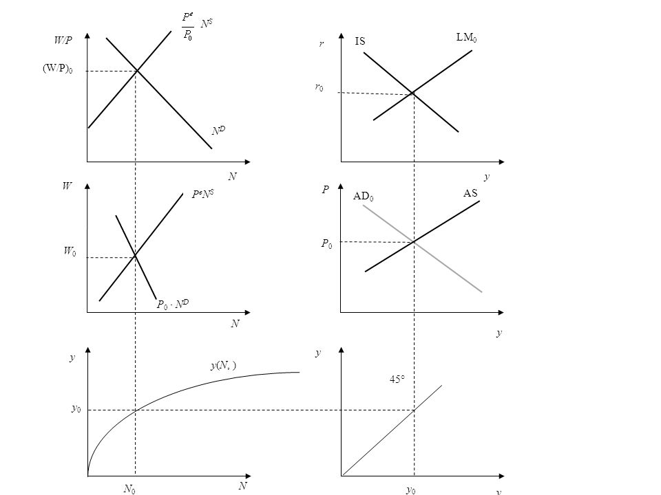 y0 y0 N0N0 y(N, ) NDND N (W/P) 0 N S W W0W0 N P 0 N D P e N S y y 45° y 0 r r0r0 y P y AS P0P0 AD 0 LM 0 W/P y N IS