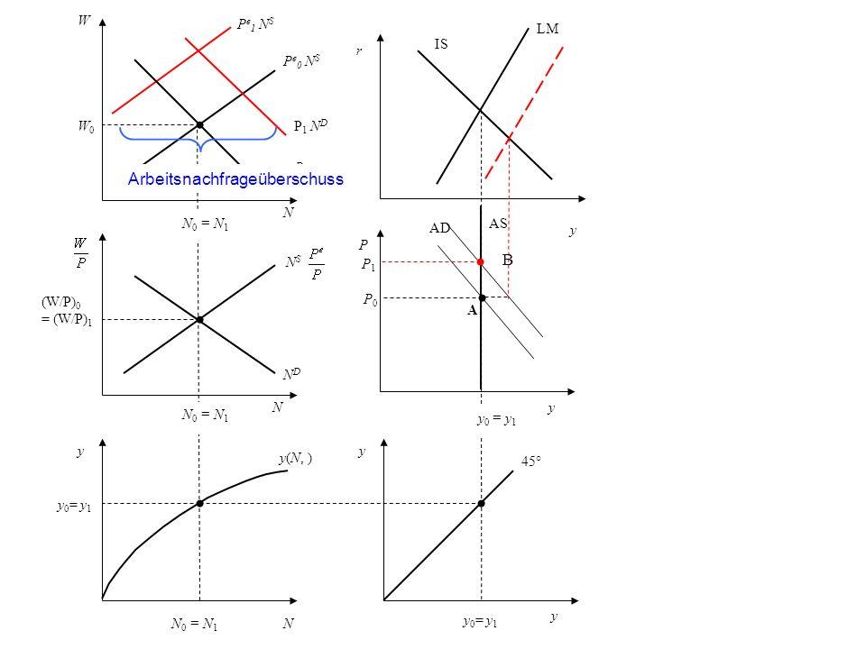 P NDND W W0W0 N (W/P) 0 = (W/P) 1 y N y 0 = y 1 y A N 0 = N 1 y 0 = y 1 N B P e 0 N S P 0 N D P 1 N D N S 45° y(N, ) P0P0 P1P1 Arbeitsnachfrageübersch