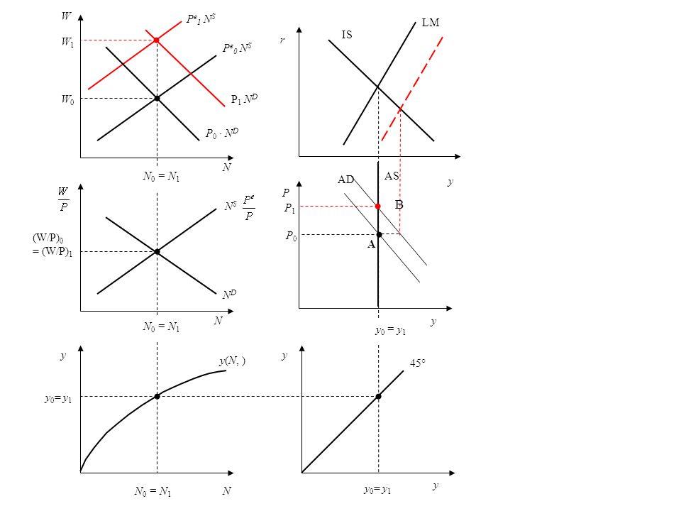 P NDND W W0W0 N (W/P) 0 = (W/P) 1 y N y 0 = y 1 y A N 0 = N 1 y 0 = y 1 N B P e 0 N S P 0 N D P 1 N D W1W1 N S 45° y(N, ) P0P0 P1P1 IS LM AD y y P e 1