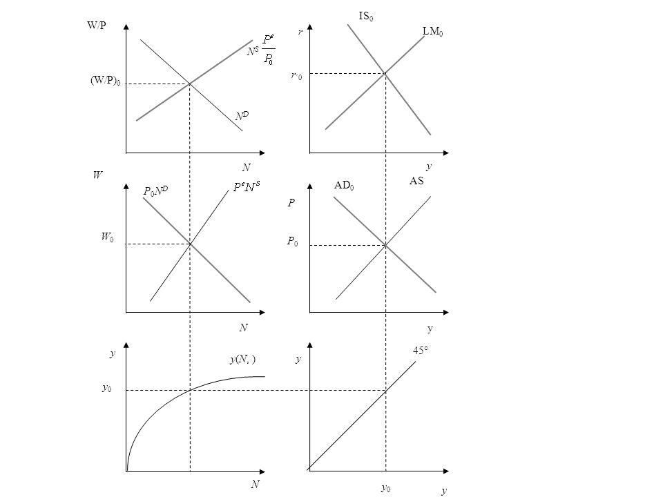 r r ´0 y LM 0 P AS P0P0 AD 0 y 45° y 0 N y0 y0 y(N, ) y W W0W0 P0NDP0ND NDND W/P (W/P) 0 N S y IS 0 yN N