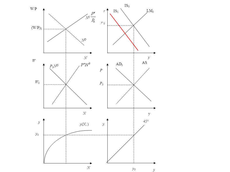 r r ´0 y LM 0 P AS P0P0 AD 0 y 45° y 0 N y0 y0 y(N, ) y W W0W0 P0NDP0ND NDND W/P (W/P) 0 N S y IS 0 IS 1 yN N