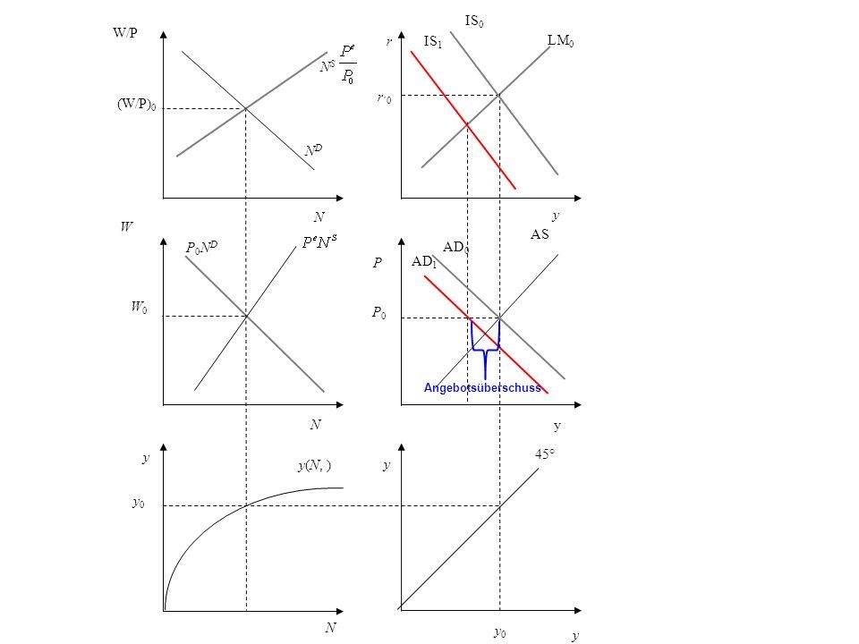 r r ´0 y LM 0 P AS P0P0 AD 1 AD 0 y 45° y 0 N y0 y0 y(N, ) y W W0W0 P0NDP0ND NDND W/P (W/P) 0 N S y IS 0 IS 1 yN N Angebotsüberschuss
