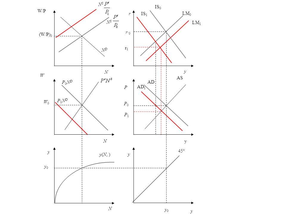 r r1r1 r ´0 y LM 0 LM 1 P AS P0P0 P1P1 AD 1 AD y 45° y 0 N y0 y0 y(N, ) y W W0W0 P0NDP0ND NDND W/P (W/P) 0 N S NSNS y P1NDP1ND IS 0 IS 1 yN N