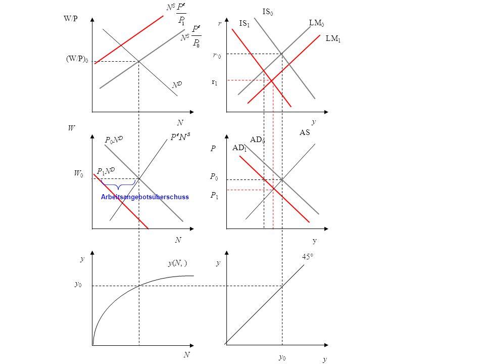 r r1r1 r ´0 y LM 0 LM 1 P AS P0P0 P1P1 AD 1 AD 0 y 45° y 0 N y0 y0 y(N, ) y W W0W0 P0NDP0ND NDND W/P (W/P) 0 N S NSNS y P1NDP1ND IS 0 IS 1 yN N Arbeit