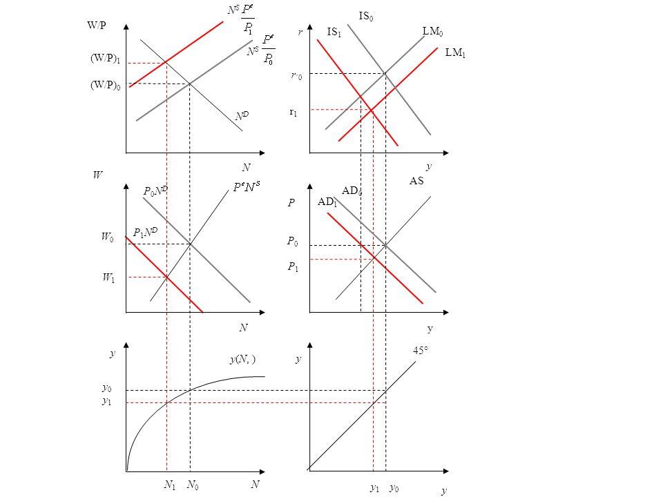 r r1r1 r ´0 y LM 0 LM 1 P AS P0P0 P1P1 AD 1 AD 0 y 45° y 1 y 0 N y0y1 y0y1 N 1 N 0 y(N, ) y W W0W0 P0NDP0ND W1W1 NDND W/P (W/P) 1 (W/P) 0 N S NSNS y P