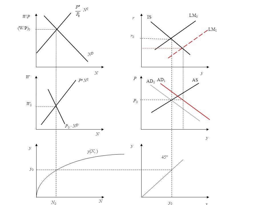 y0y0 N0N0 y(N, ) NDND N (W/P) 0 N S W W0W0 N P 0 N D P e N S y y 45° y 0 r r0r0 y P y AS P0P0 AD 0 AD 1 LM 0 LM 1 Nachfrageüberschuss W/P y N IS