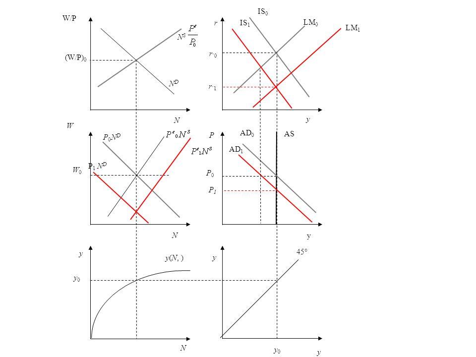 r r ´0 y LM 0 P AS P0P0 AD 0 y 45° y 0 N y0 y0 y(N, ) y W W0W0 P0NDP0ND NDND W/P (W/P) 0 N S y IS 0 yN N P 1 N D P1P1 AD 1 IS 1 LM 1 r ´1