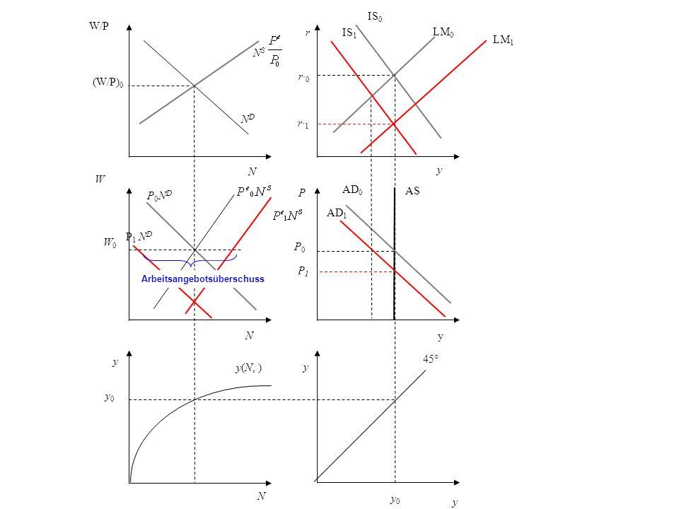r r ´0 y LM 0 P AS P0P0 AD 0 y 45° y 0 N y0 y0 y(N, ) y W W0W0 P0NDP0ND NDND W/P (W/P) 0 N S y IS 0 yN N P 1 N D P1P1 AD 1 IS 1 LM 1 r ´1 Arbeitsangeb
