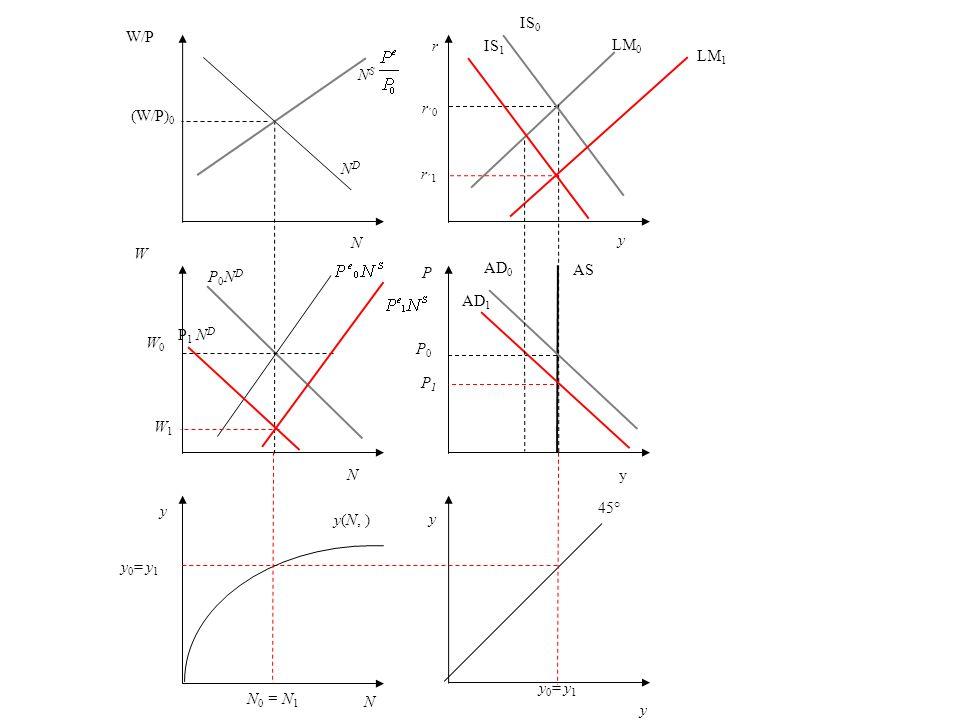 r r ´0 y LM 0 P AS P0P0 AD 0 y 45° N y(N, ) y W W0W0 P0NDP0ND NDND W/P (W/P) 0 N S y IS 0 yN N P 1 N D W1W1 P1P1 AD 1 IS 1 LM 1 r ´1 y 0 = y 1 N 0 = N