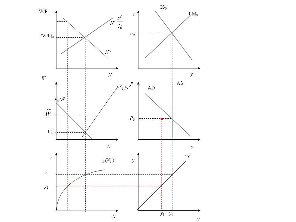 r r ´0 y LM 0 P AS AD y 45° y 1 y 0 N y0 y1 y0 y1 y(N, ) y W P0NDP0ND NDND W/P (W/P) 0 N S y IS 0 yN N W0W0 P0P0