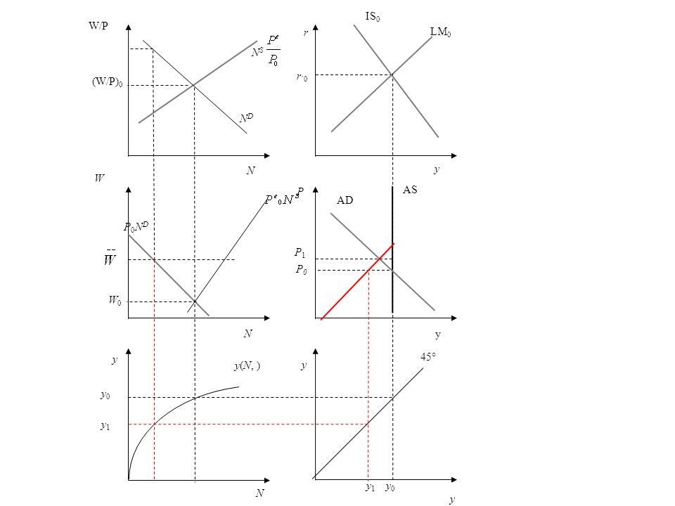 r r ´0 y LM 0 P AS P1P1 AD y 45° y 1 y 0 N y0 y1 y0 y1 y(N, ) y W P0NDP0ND NDND W/P (W/P) 0 N S y IS 0 yN N W0W0 P0P0
