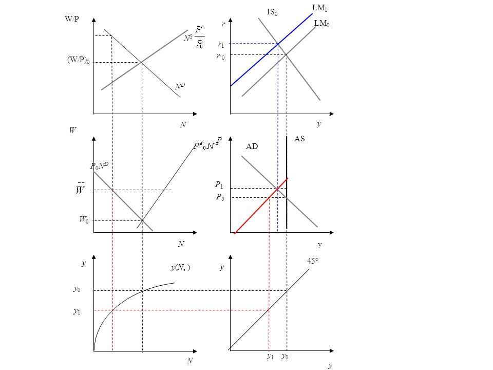 r r ´0 y LM 0 P AS P1P1 AD y 45° y 1 y 0 N y0 y1 y0 y1 y(N, ) y W P0NDP0ND NDND W/P (W/P) 0 N S y IS 0 yN N W0W0 P0P0 LM 1 r1r1