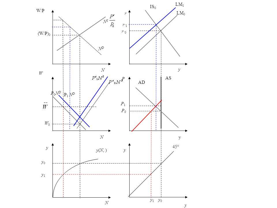 r r ´0 y LM 0 P AS P1P1 AD y 45° y 1 y 0 N y0 y1 y0 y1 y(N, ) y W P0NDP0ND NDND W/P (W/P) 0 N S y IS 0 yN N P 1 N D W0W0 P0P0 LM 1 r ´1