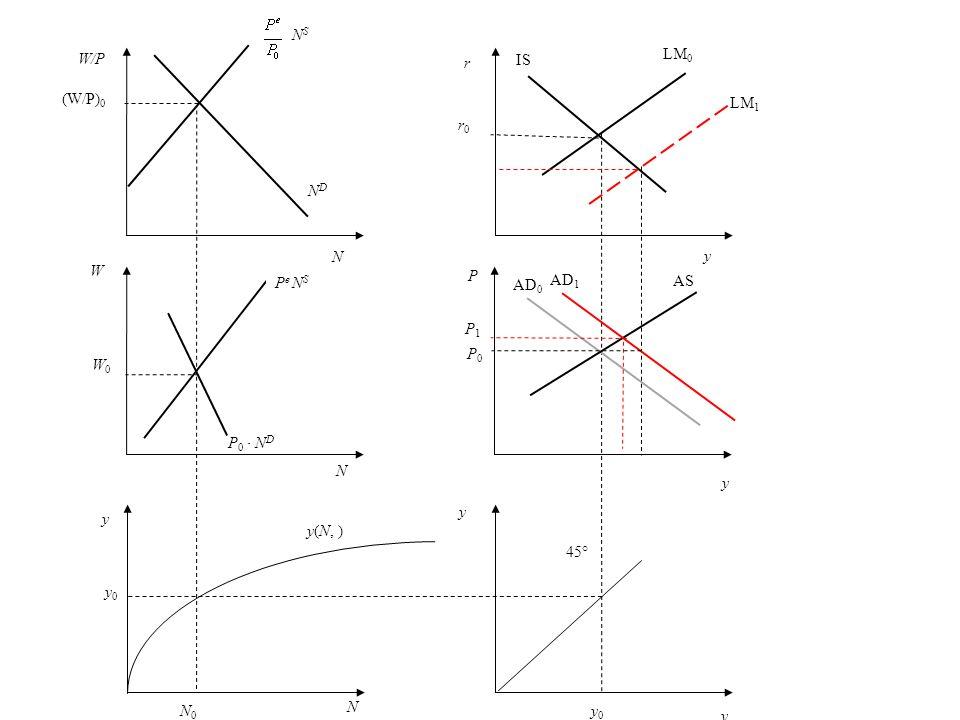 P NDND W W0W0 N (W/P) 0 = (W/P) 1 y N y 0 = y 1 y A N 0 = N 1 y 0 = y 1 N P e 0 N S P 0 N D N S 45° y(N, ) P0P0 Nachfrageüberschuss IS LM AD y y AS y r