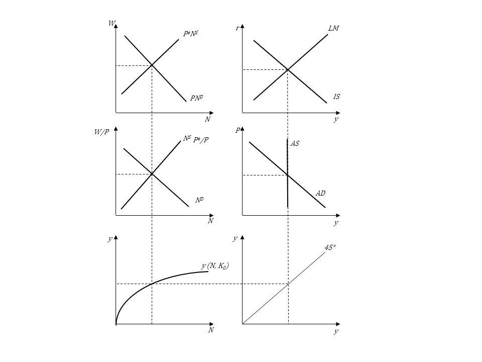 AS AD LM IS 45° y (N, K 0 ) NSNS NDND PeNSPeNS PN D y y y y y N N N P r W W/P P e /P