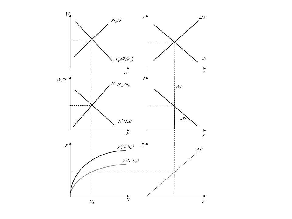 N0N0 y (N, K 1 ) AS AD LM IS 45° y (N, K 0 ) NSNS N D (K 0 ) Pe0NSPe0NS P 0 N D (K 0 ) y y y y y N N N P r W W/P P e 0 /P 0