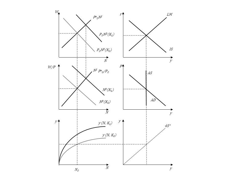 N0N0 N D (K 1 ) P 0 N D (K 1 ) y (N, K 1 ) AS AD LM IS 45° y (N, K 0 ) NSNS N D (K 0 ) Pe0NSPe0NS P 0 N D (K 0 ) y y y y y N N N P r W W/P P e 0 /P 0