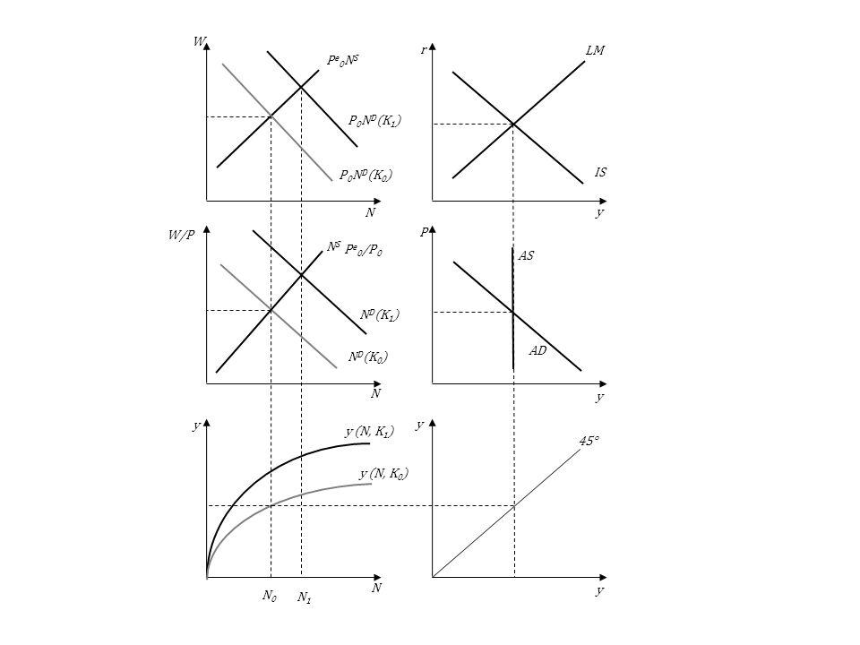 N0N0 N1N1 N D (K 1 ) P 0 N D (K 1 ) y (N, K 1 ) AS AD LM IS 45° y (N, K 0 ) NSNS N D (K 0 ) Pe0NSPe0NS P 0 N D (K 0 ) y y y y y N N N P r W W/P P e 0