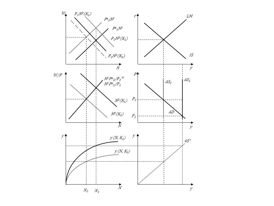 P1P1 Pe1NSPe1NS AS 1 P0P0 N0N0 N1N1 N D (K 1 ) P 0 N D (K 1 ) y (N, K 1 ) AS 0 AD LM IS 45° y (N, K 0 ) N S P e 0 /P 0 = N S P e 1 /P 1 N D (K 0 ) Pe0