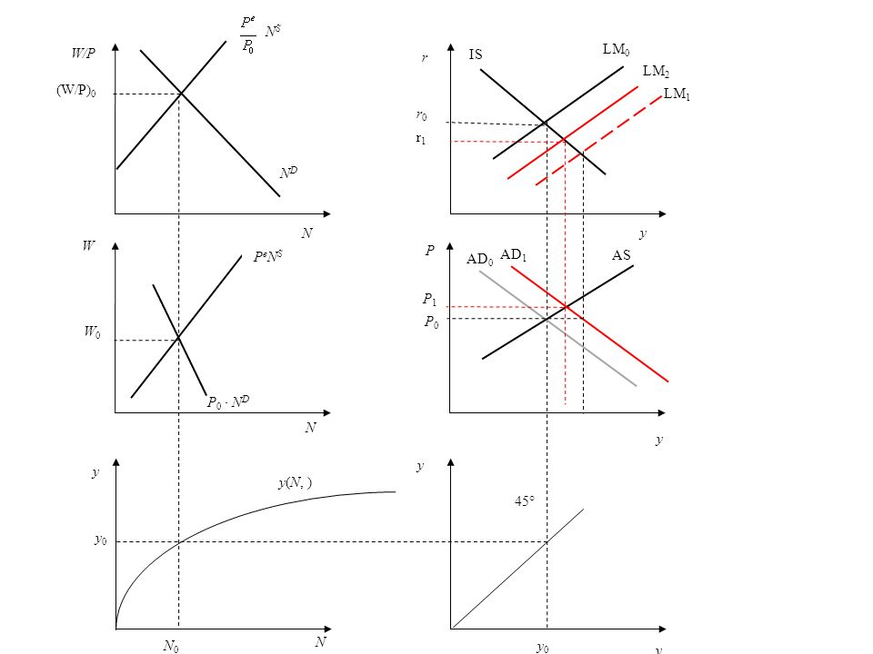 P NDND W W0W0 N (W/P) 0 = (W/P) 1 y N y 0 = y 1 y A N 0 = N 1 y 0 = y 1 N B P e 0 N S P 0 N D N S 45° y(N, ) P0P0 P1P1 IS LM AD y y AS y r