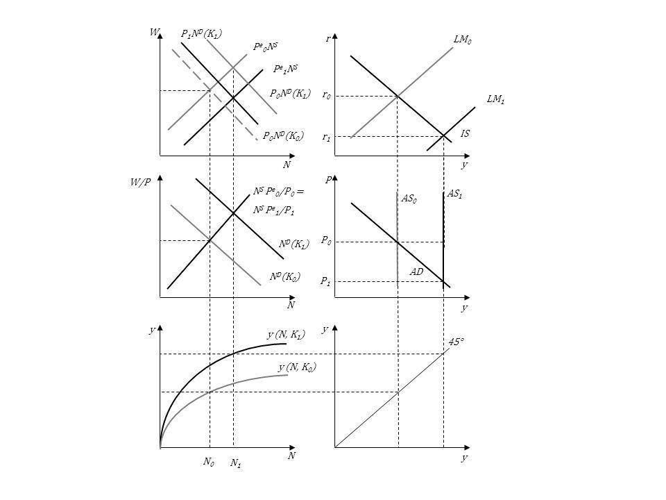 LM 1 Pe1NSPe1NS AS 1 P0P0 N0N0 N1N1 N D (K 1 ) P 0 N D (K 1 ) y (N, K 1 ) AS 0 AD LM 0 IS 45° y (N, K 0 ) N S P e 0 /P 0 = N S P e 1 /P 1 N D (K 0 ) P