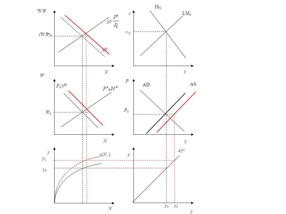 r r ´0 y LM 0 P AD y 45° y 0 N y0 y0 y(N, ) y W P0NDP0ND NDND W/P (W/P) 0 N S y IS 0 yN N W0W0 P0P0 AS y 1