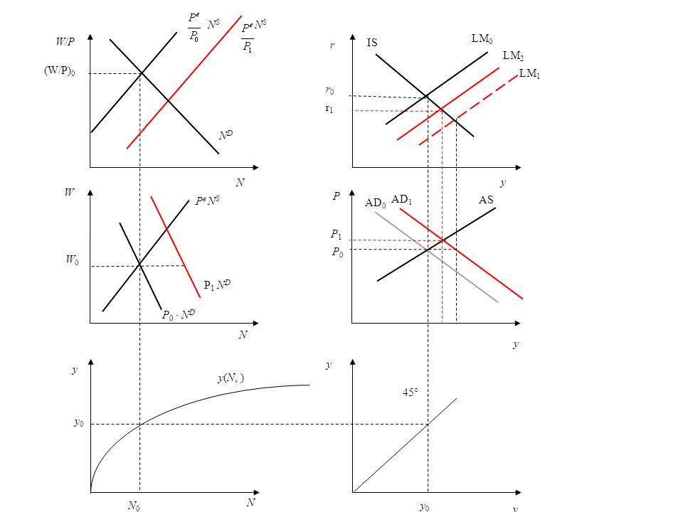 P NDND W W0W0 N (W/P) 0 = (W/P) 1 y N y 0 = y 1 y A N 0 = N 1 y 0 = y 1 N B P e 0 N S P 0 N D P 1 N D N S 45° y(N, ) P0P0 P1P1 IS LM AD y y P e 1 N S AS y r