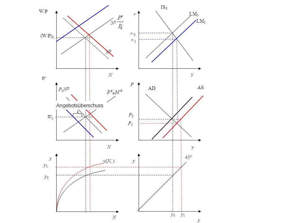 r r ´0 y LM 0 P AD y 45° y 0 N y0 y0 y(N, ) y W P0NDP0ND NDND W/P (W/P) 0 N S y IS 0 yN N W0W0 P0P0 AS y 1 P1P1 LM 1 r ´1 Angebotsüberschuss