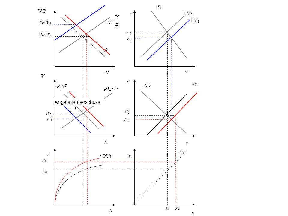 r r ´0 y LM 0 P AD y 45° y 0 N y0 y0 y(N, ) y W P0NDP0ND NDND W/P (W/P) 0 N S y IS 0 yN N W0W0 P0P0 AS y 1 P1P1 LM 1 r ´1 (W/P) 1 W1W1 Angebotsübersch