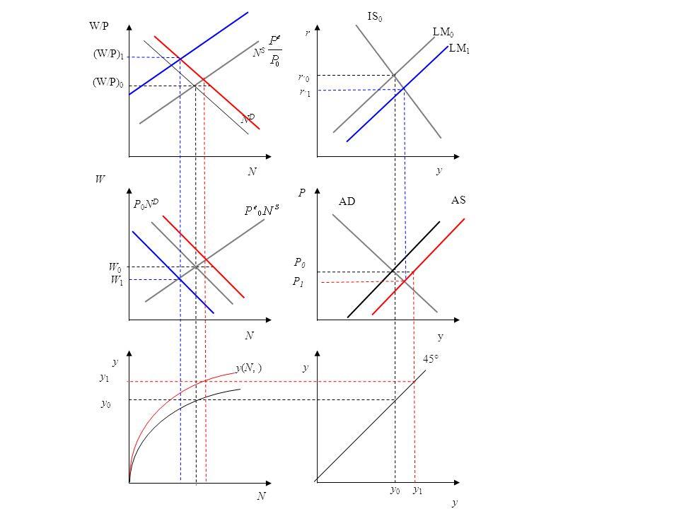 r r ´0 y LM 0 P AD y 45° y 0 N y0 y0 y(N, ) y W P0NDP0ND NDND W/P (W/P) 0 N S y IS 0 yN N W0W0 P0P0 AS y 1 P1P1 LM 1 r ´1 (W/P) 1 W1W1