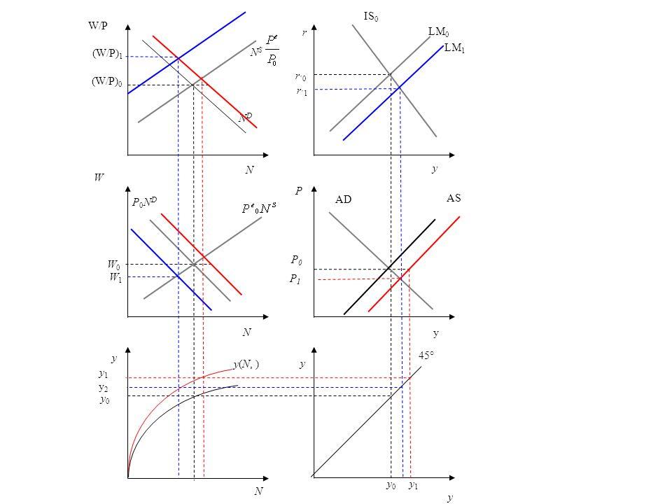r r ´0 y LM 0 P AD y 45° y 0 N y0 y0 y(N, ) y W P0NDP0ND NDND W/P (W/P) 0 N S y IS 0 yN N W0W0 P0P0 AS y 1 y 2 y 1 P1P1 LM 1 r ´1 (W/P) 1 W1W1