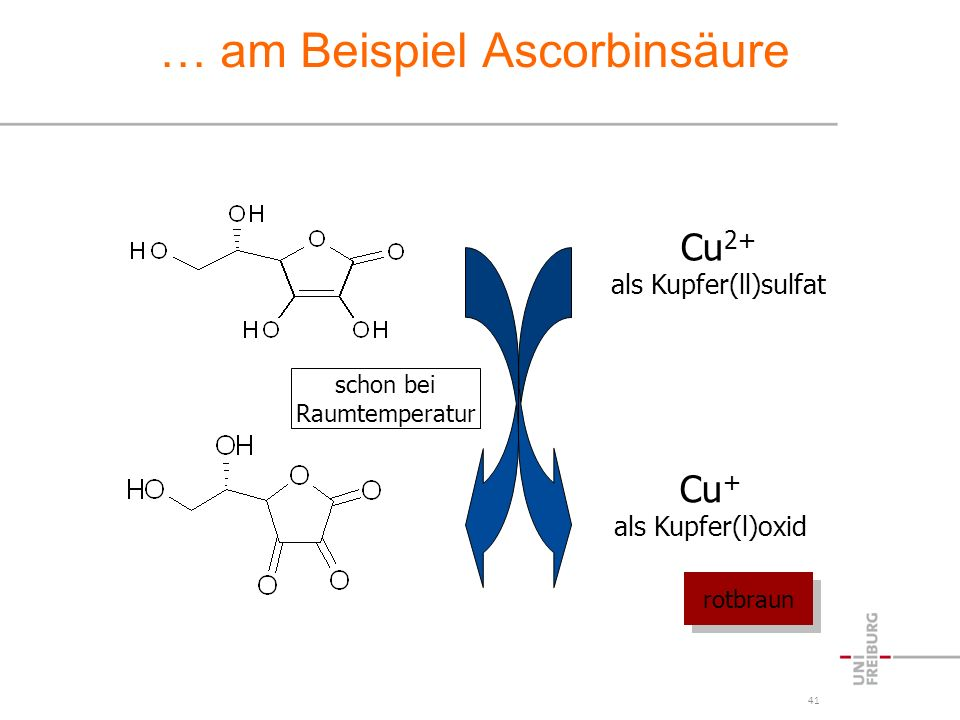 41 … am Beispiel Ascorbinsäure Cu 2+ als Kupfer(ll)sulfat Cu + als Kupfer(l)oxid rotbraun schon bei Raumtemperatur